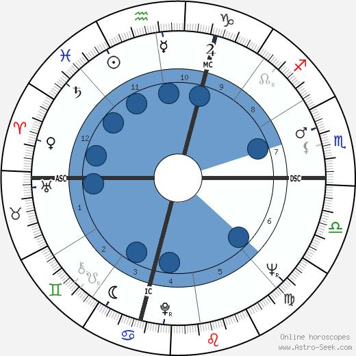 Roger Penske wikipedia, horoscope, astrology, instagram