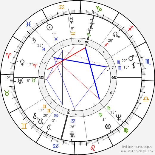 Roger Penske birth chart, biography, wikipedia 2019, 2020