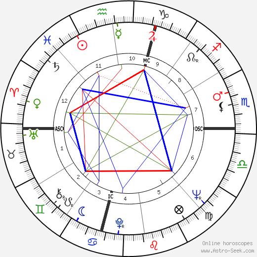 Roger Penske astro natal birth chart, Roger Penske horoscope, astrology