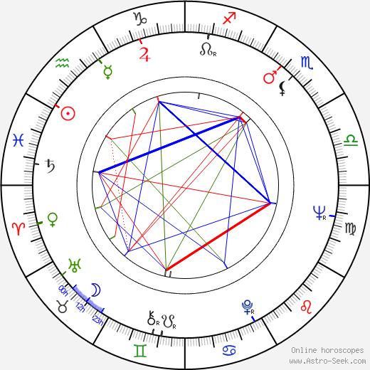 Shunya Itō birth chart, Shunya Itō astro natal horoscope, astrology