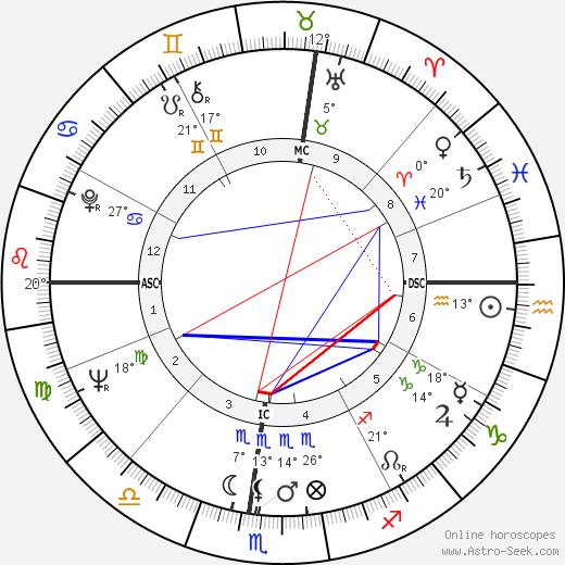 Tom Smothers birth chart, biography, wikipedia 2018, 2019