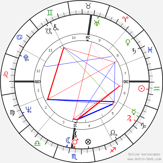 Tom Smothers astro natal birth chart, Tom Smothers horoscope, astrology