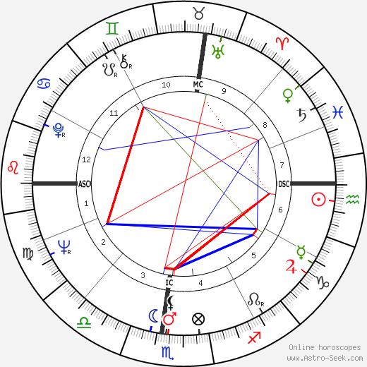 Tom Smothers tema natale, oroscopo, Tom Smothers oroscopi gratuiti, astrologia