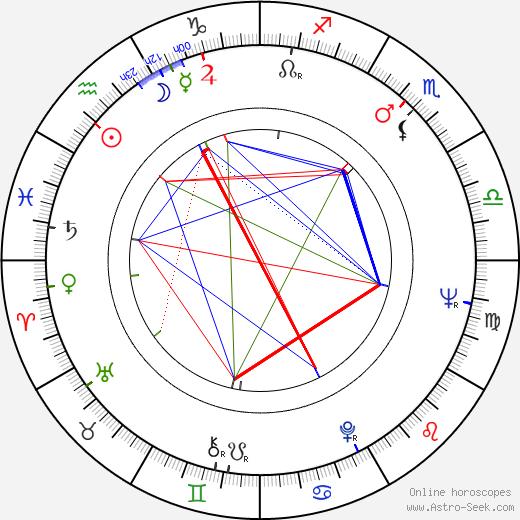 Tomislav Gotovac tema natale, oroscopo, Tomislav Gotovac oroscopi gratuiti, astrologia