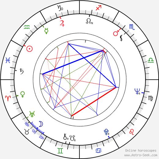 Wanda Koczeska birth chart, Wanda Koczeska astro natal horoscope, astrology