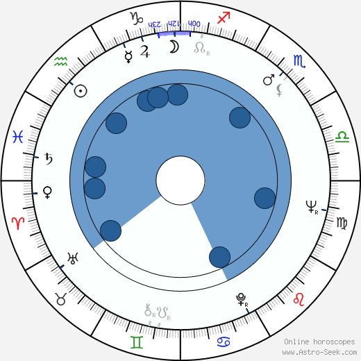 Will Van Selst wikipedia, horoscope, astrology, instagram