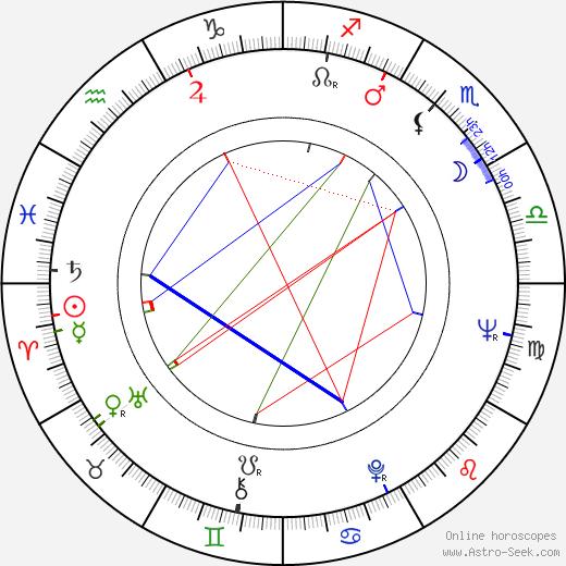 Akio Jissôji birth chart, Akio Jissôji astro natal horoscope, astrology