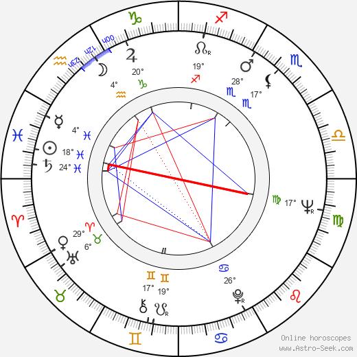 Alexandru Tatos birth chart, biography, wikipedia 2020, 2021