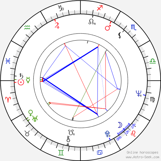 Angelo Badalamenti astro natal birth chart, Angelo Badalamenti horoscope, astrology