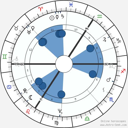 Armin Hary wikipedia, horoscope, astrology, instagram