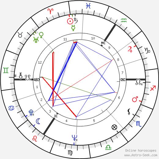 Armin Hary birth chart, Armin Hary astro natal horoscope, astrology