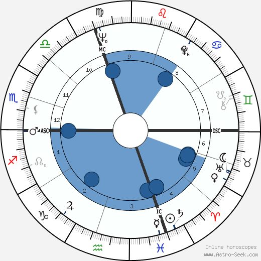 Attilio Nicora wikipedia, horoscope, astrology, instagram