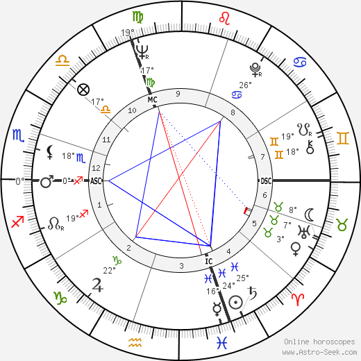 Attilio Nicora birth chart, biography, wikipedia 2018, 2019