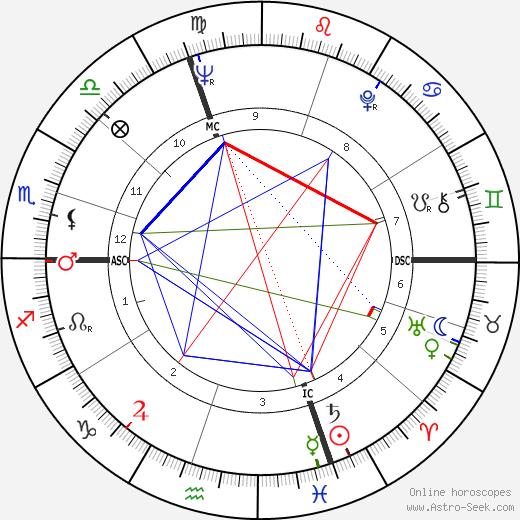 Аттильо Никора Attilio Nicora день рождения гороскоп, Attilio Nicora Натальная карта онлайн