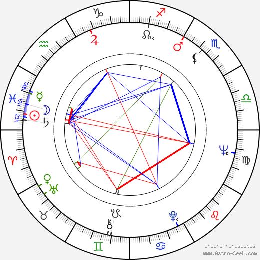 Berit Lundell день рождения гороскоп, Berit Lundell Натальная карта онлайн
