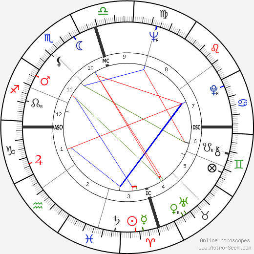 Billy Carter birth chart, Billy Carter astro natal horoscope, astrology