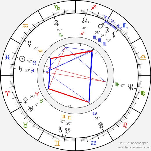 Bobby Driscoll birth chart, biography, wikipedia 2019, 2020