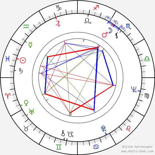 Bobby Driscoll astro natal birth chart, Bobby Driscoll horoscope, astrology