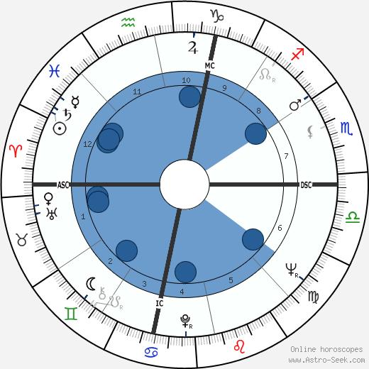 Bryna Monsein wikipedia, horoscope, astrology, instagram