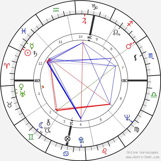 Bryna Monsein tema natale, oroscopo, Bryna Monsein oroscopi gratuiti, astrologia