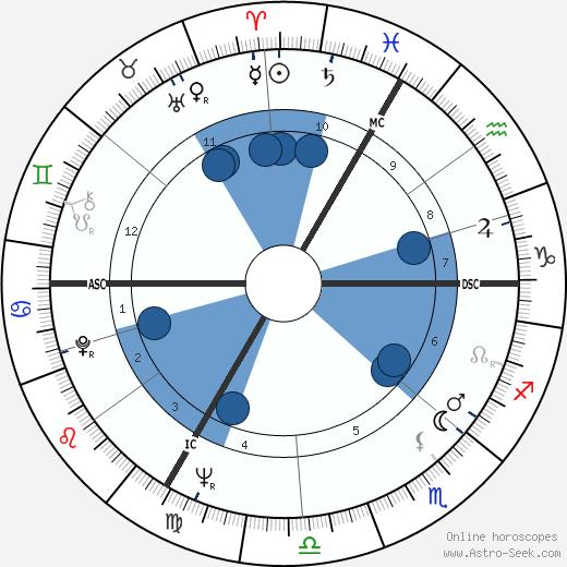 Claude Allègre wikipedia, horoscope, astrology, instagram