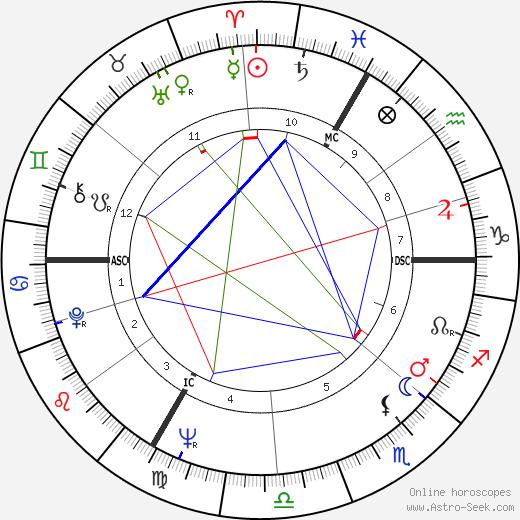 Клод Алегр Claude Allègre день рождения гороскоп, Claude Allègre Натальная карта онлайн
