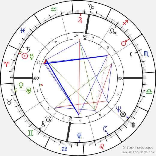Craig Breedlove день рождения гороскоп, Craig Breedlove Натальная карта онлайн