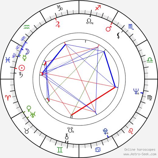 Dagmar Průchová tema natale, oroscopo, Dagmar Průchová oroscopi gratuiti, astrologia