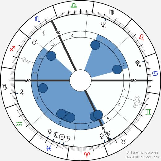 Diane C. Chechik wikipedia, horoscope, astrology, instagram