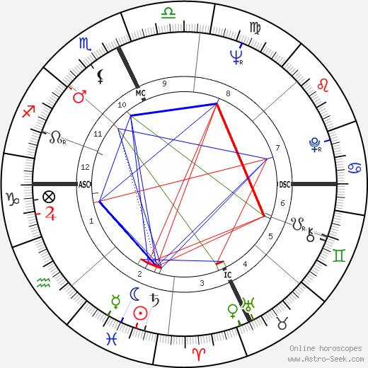 Diane C. Chechik tema natale, oroscopo, Diane C. Chechik oroscopi gratuiti, astrologia