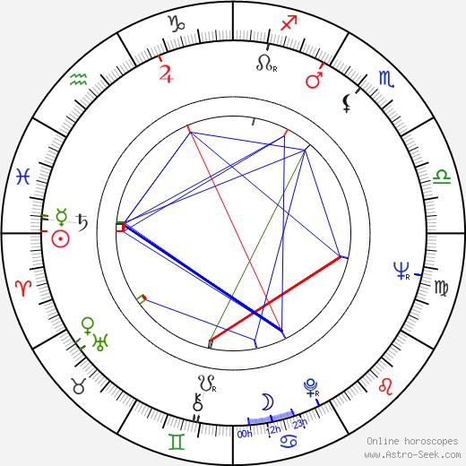 Emil Sirotek astro natal birth chart, Emil Sirotek horoscope, astrology
