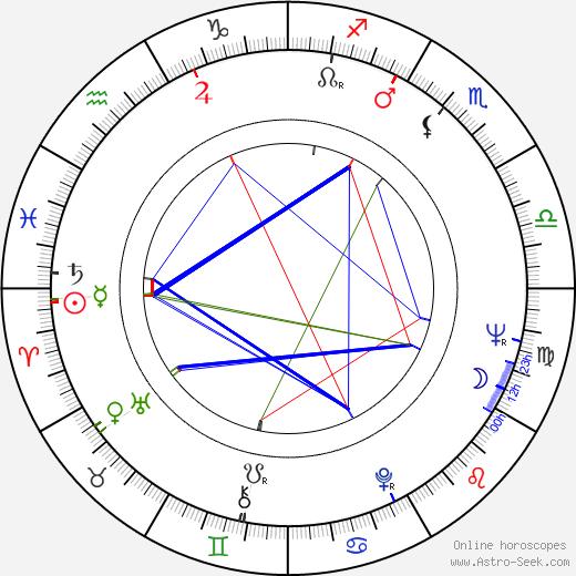 Frits Lambrechts tema natale, oroscopo, Frits Lambrechts oroscopi gratuiti, astrologia