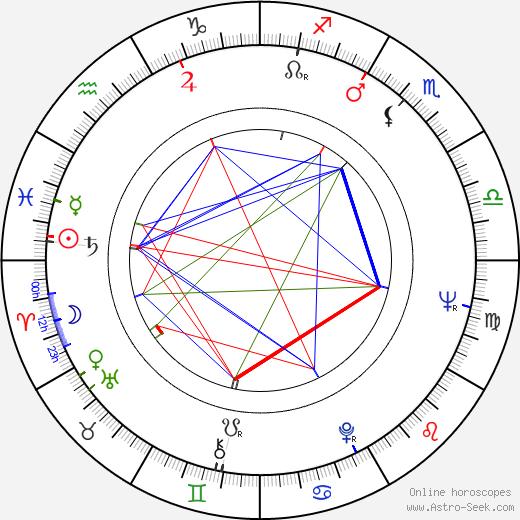Gerhard Lippert tema natale, oroscopo, Gerhard Lippert oroscopi gratuiti, astrologia