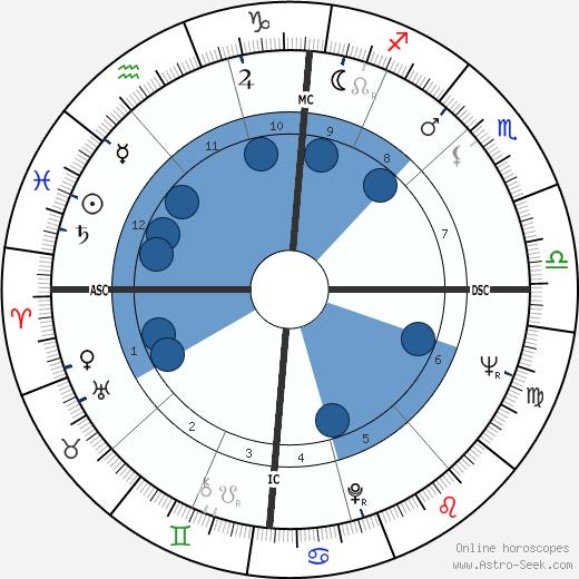 Guy Boniface wikipedia, horoscope, astrology, instagram