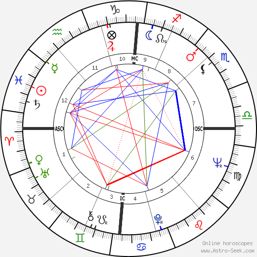 Guy Boniface tema natale, oroscopo, Guy Boniface oroscopi gratuiti, astrologia