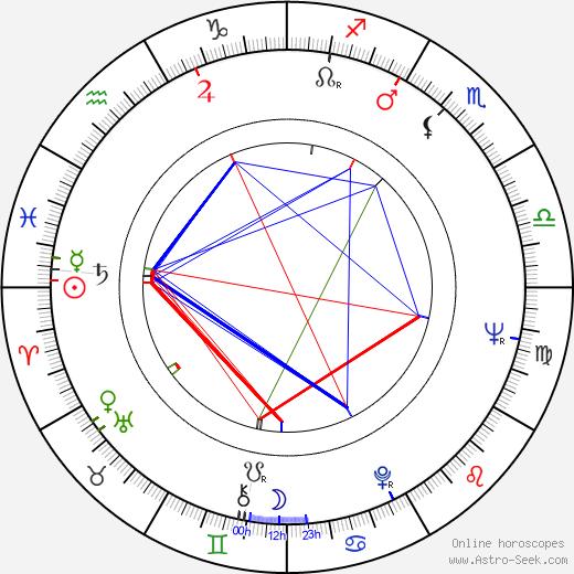 Ivan Schneedorfer birth chart, Ivan Schneedorfer astro natal horoscope, astrology