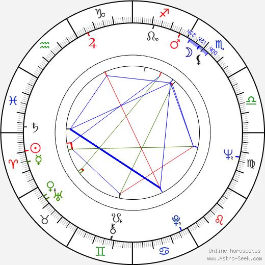 James D. Brubaker birth chart, James D. Brubaker astro natal horoscope, astrology