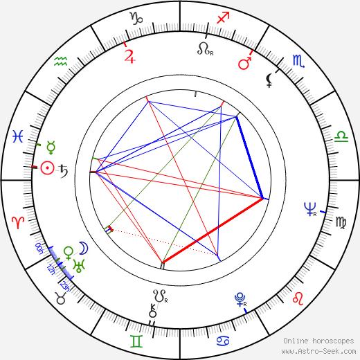 James J. O'Connor день рождения гороскоп, James J. O'Connor Натальная карта онлайн