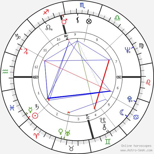 Jerry Reed tema natale, oroscopo, Jerry Reed oroscopi gratuiti, astrologia