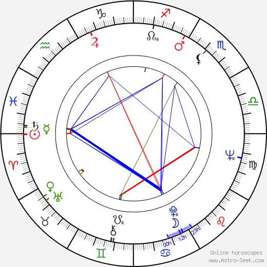 Jindra Tichá tema natale, oroscopo, Jindra Tichá oroscopi gratuiti, astrologia