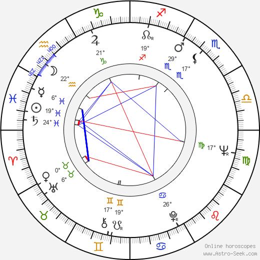 Joe Viterelli birth chart, biography, wikipedia 2018, 2019