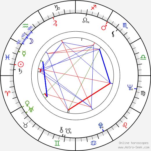 Joe Viterelli astro natal birth chart, Joe Viterelli horoscope, astrology