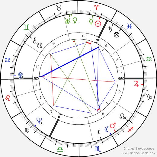 Lange Hartmut tema natale, oroscopo, Lange Hartmut oroscopi gratuiti, astrologia