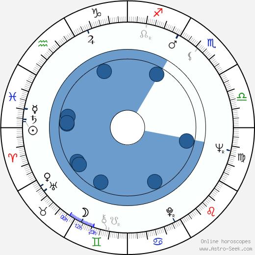 Lawrence P. Klamon wikipedia, horoscope, astrology, instagram