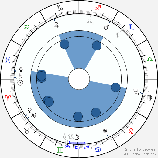 Maurice Roëves wikipedia, horoscope, astrology, instagram