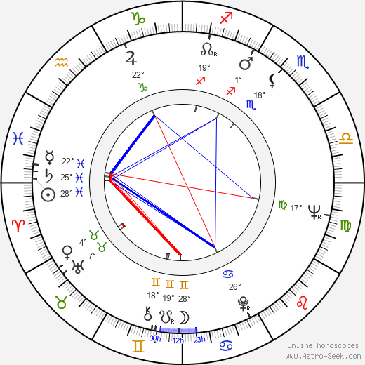 Maurice Roëves birth chart, biography, wikipedia 2018, 2019