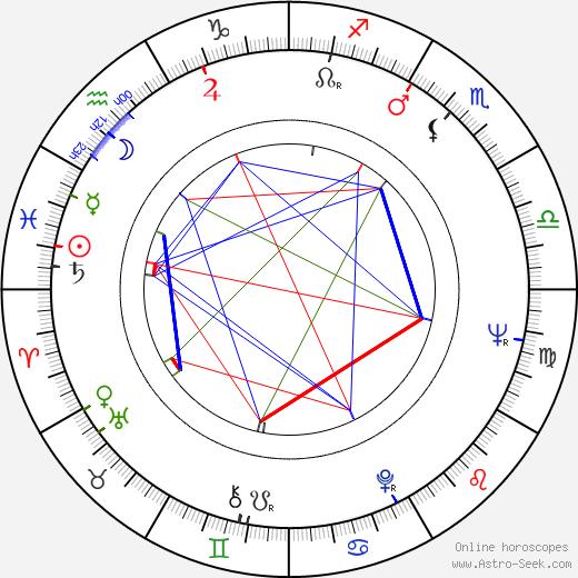 Mikaela Drozdovskaya tema natale, oroscopo, Mikaela Drozdovskaya oroscopi gratuiti, astrologia