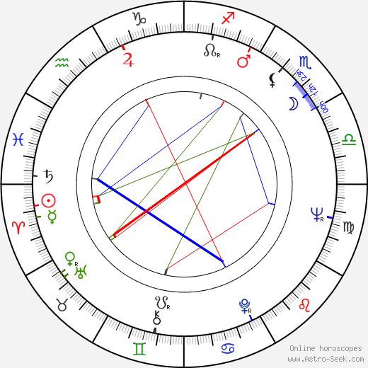 Pavel Fiala astro natal birth chart, Pavel Fiala horoscope, astrology
