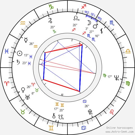 Ritva Kinnunen birth chart, biography, wikipedia 2020, 2021