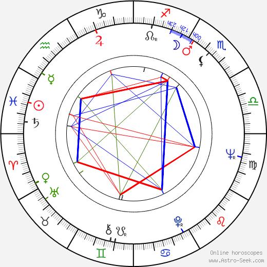 Ritva Kinnunen birth chart, Ritva Kinnunen astro natal horoscope, astrology